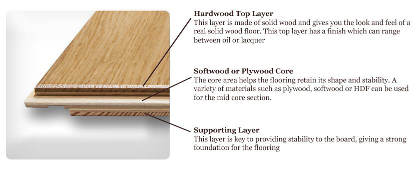 Engineered Wood Flooring Construction